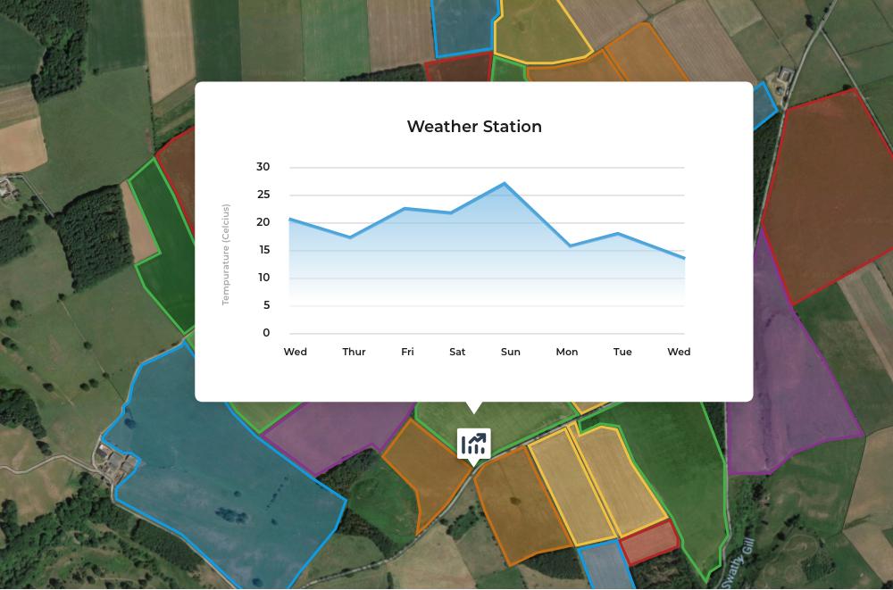 Farm Data Collection, Storage andAnalysis